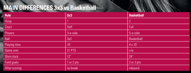 chart comparing 3x3 to basketball